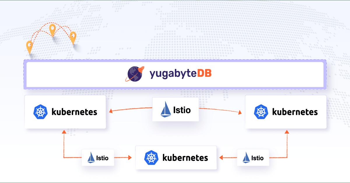 Multi-Region YugabyteDB Deployments on Kubernetes with Istio